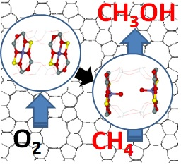The description of direct oxidation of methane (CH₄) into methanol (CH₃OH) with molecular oxygen (O₂)  Image: Jaroslav Heyrovský Institute of Physical Chemistry of the CAS