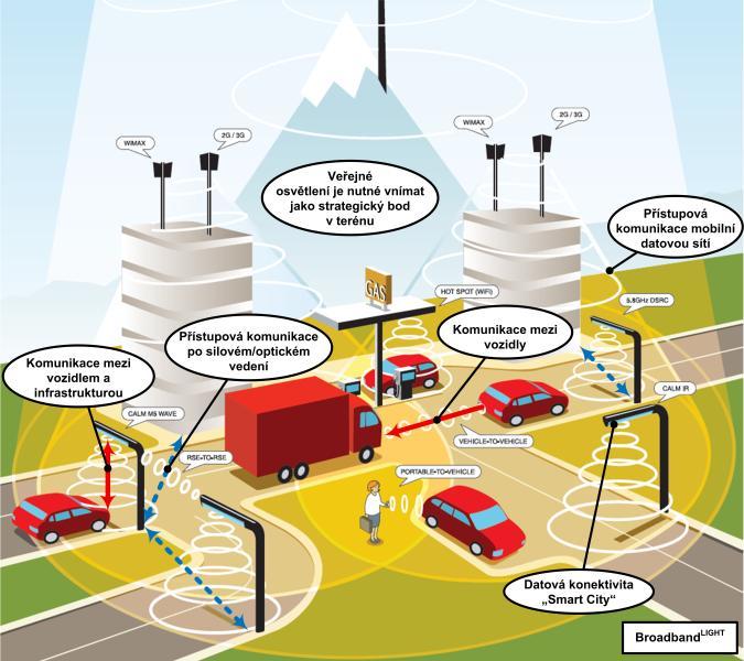 Chytré osvětlení jako klíčová technologie pro Smart City